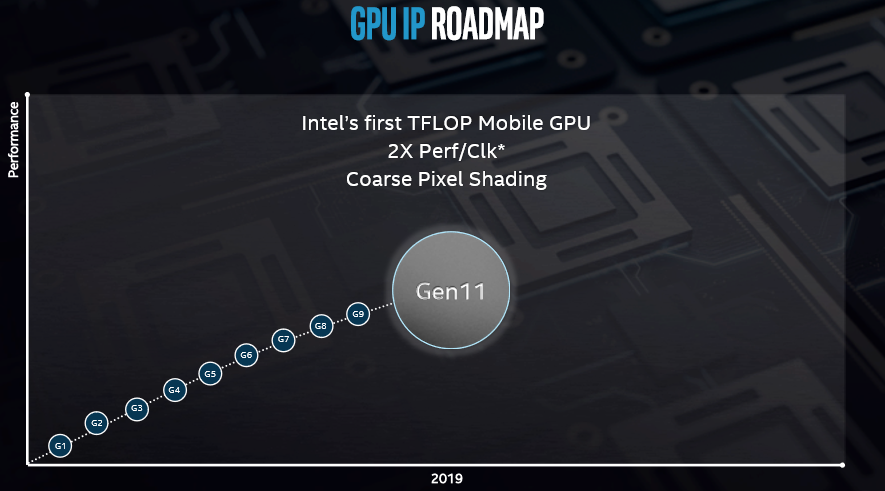 Intel Architecture Day - Foveros, Sunny Cove and Gen11 Graphics