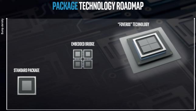 intel package tech foveros