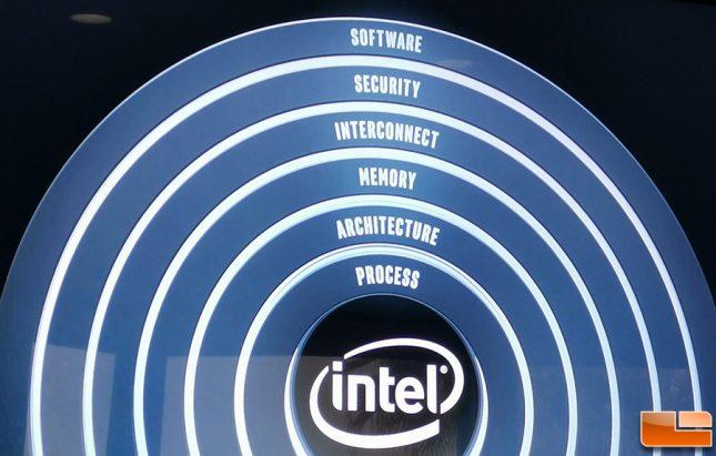 Intel Six Pillars