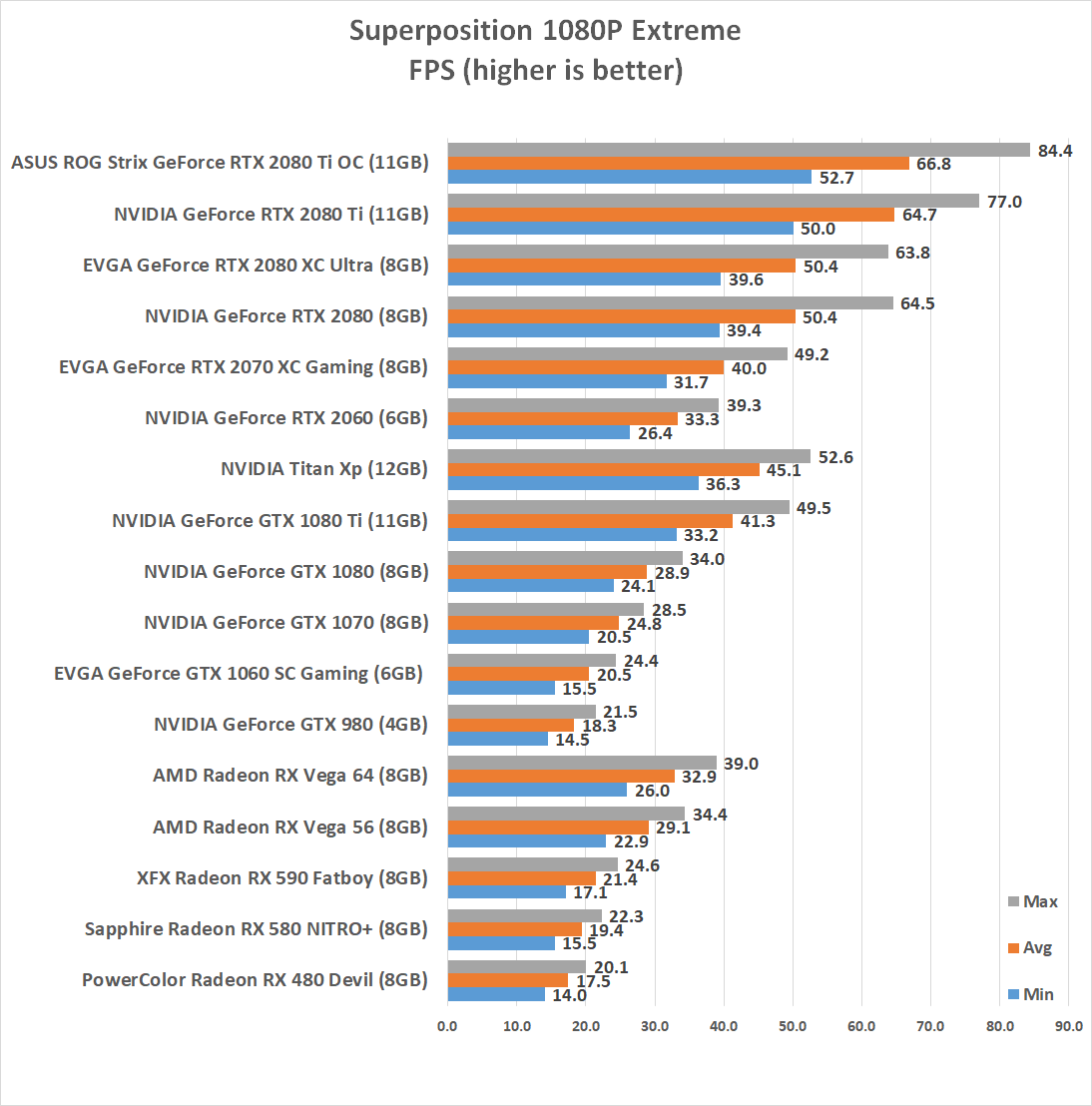NVIDIA GeForce RTX 2060 6GB Video Card Review - Page 11 of 14