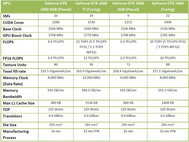 GeForce GTX-16 Series Specs