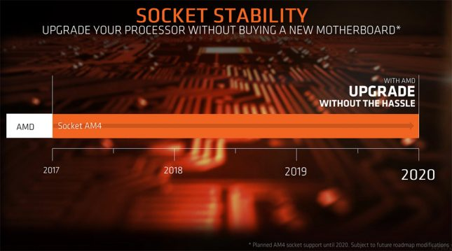 AMD Socket AM4 CPU Support Planned For 2020