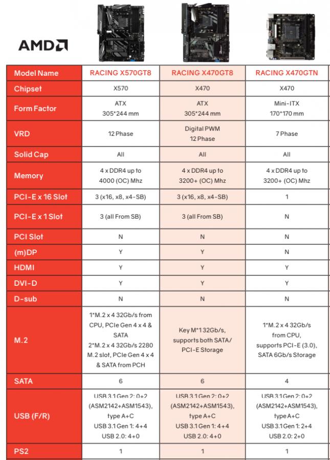 Biostar Racing X570GT8 Motherboard Features