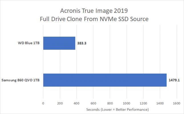 Acronis True Image 2019 Clone - QLC Versus TLC NAND Flash