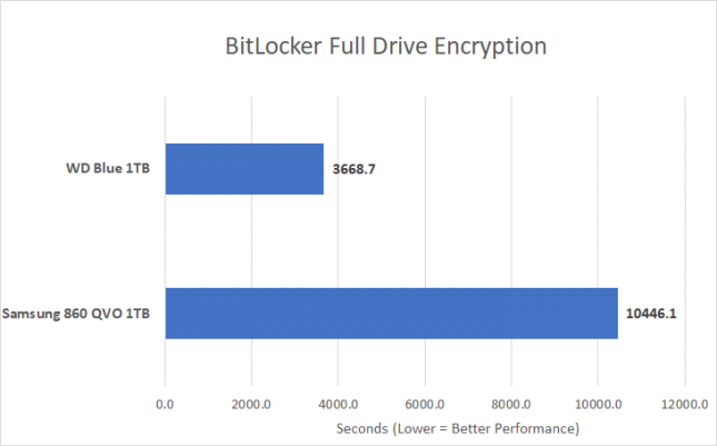 BitLocker - QLC Versus TLC NAND Flash