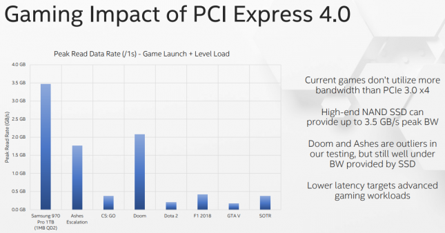 PCIe Gen4 Game Load Times