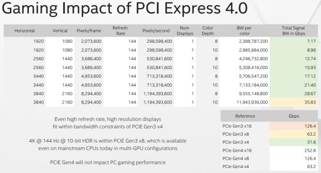 PCIe Gen4 Gaming Impact