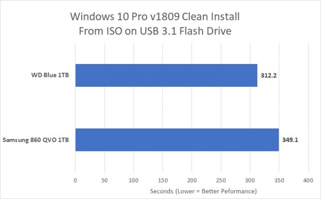 Windows 10 Install - QLC Versus TLC NAND Flash