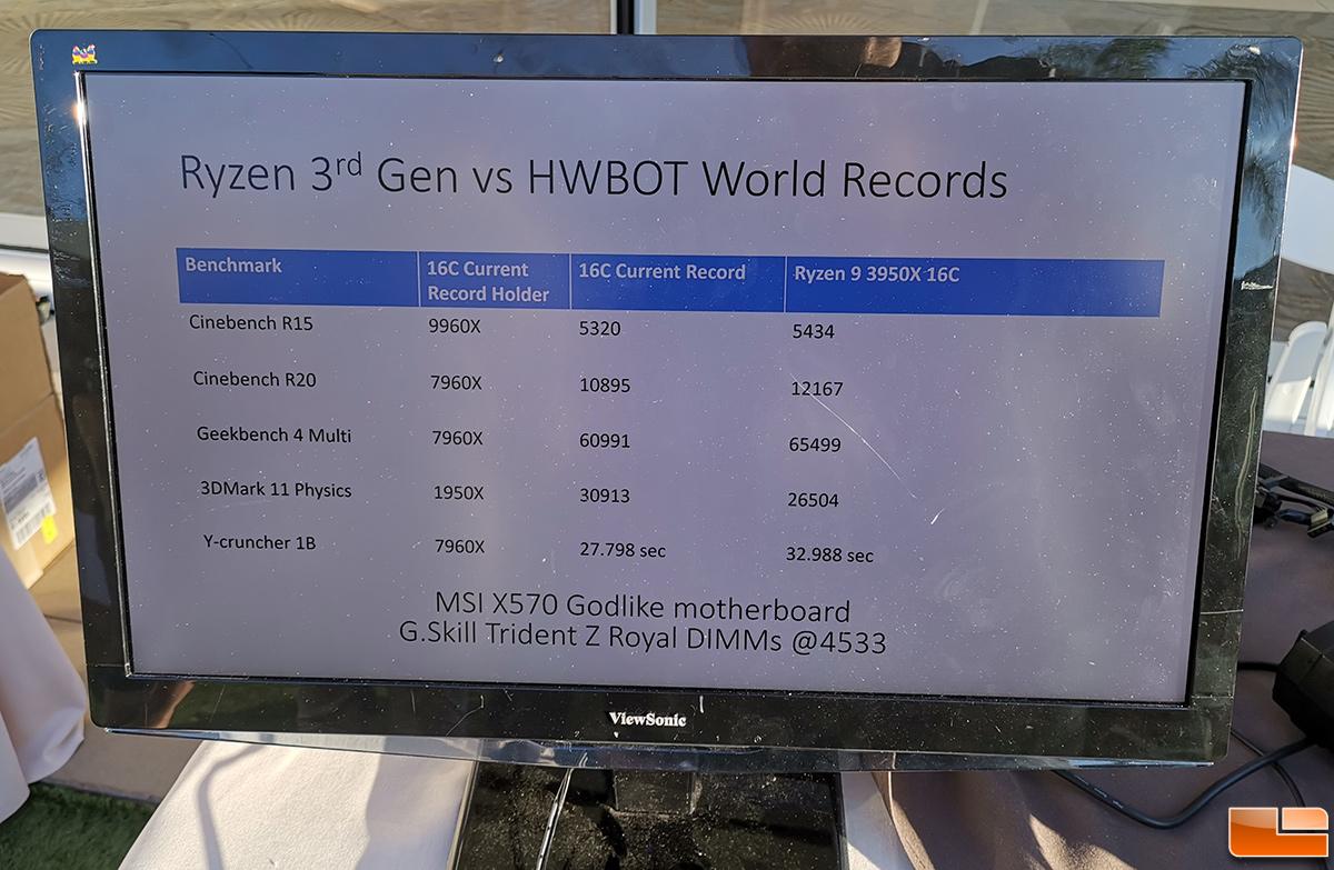 AMD Ryzen 9 3950X CPU Breaks Three Overclocking Records - Legit Reviews