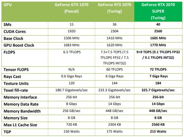 GeForce RTX 2070 SUPER Specs