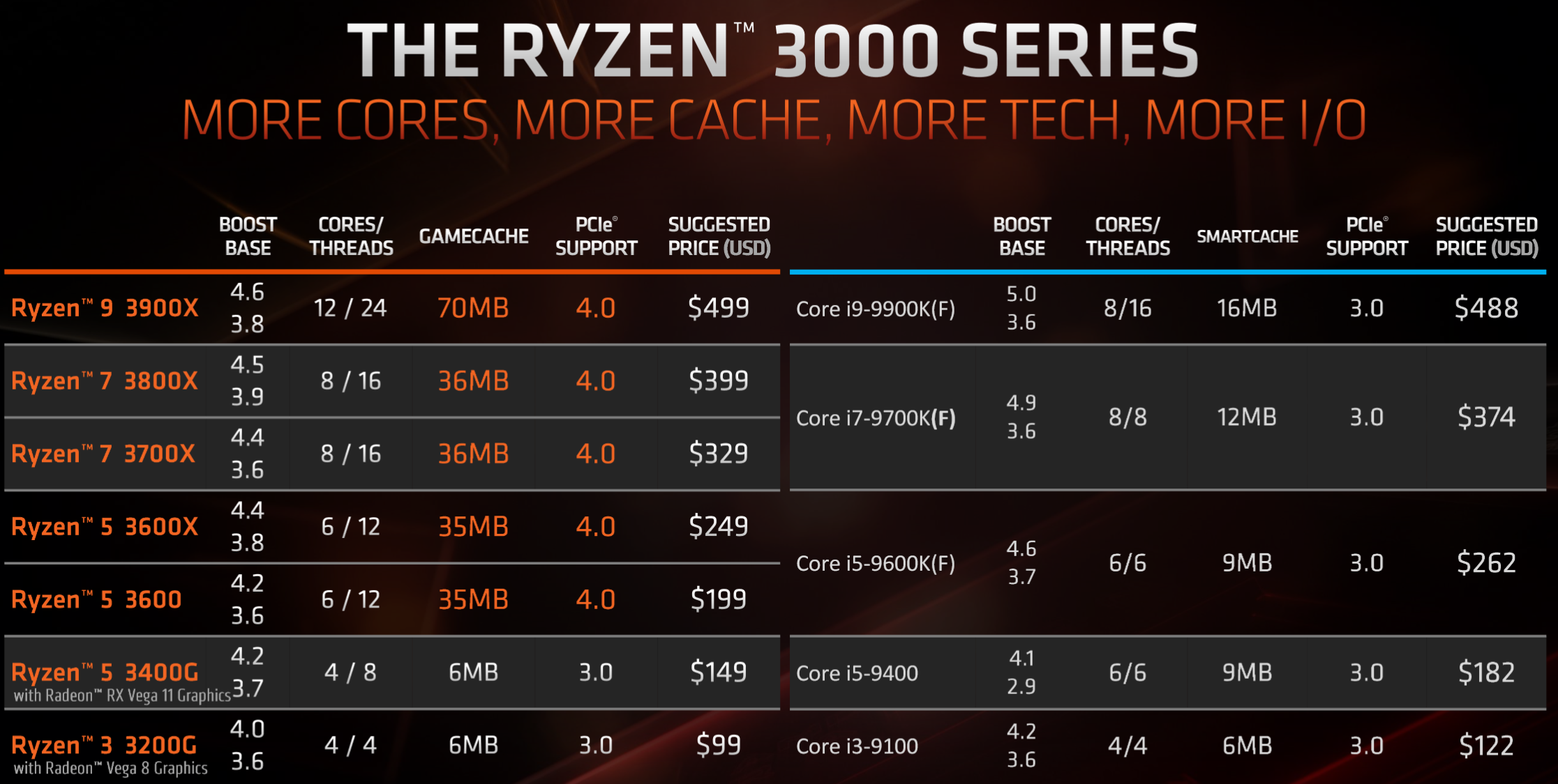 AMD Ryzen 7 3700X and Ryzen 9 3900X CPU Review - Legit ReviewsAMD