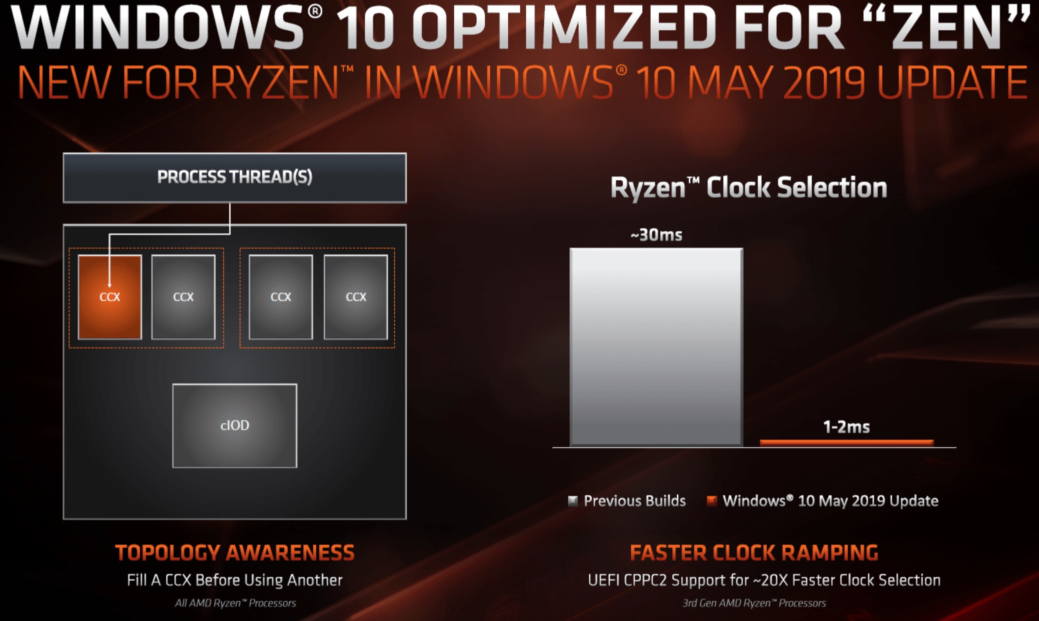 Game Mode Might Boost Performance On AMD Ryzen 9 3900X Processors